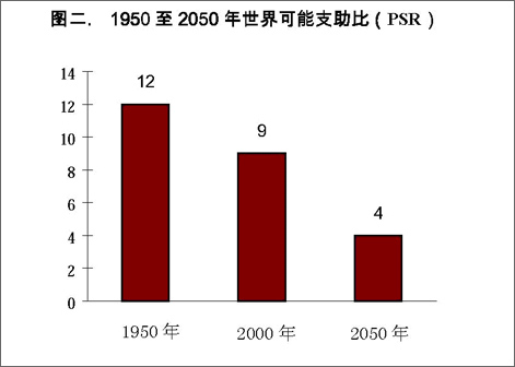 世界人口老龄化