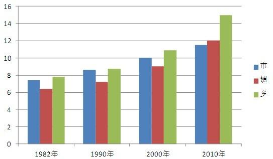 重庆人口老龄化程度最高