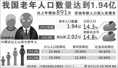 中国老龄化加快:15%国民为60岁以上老人