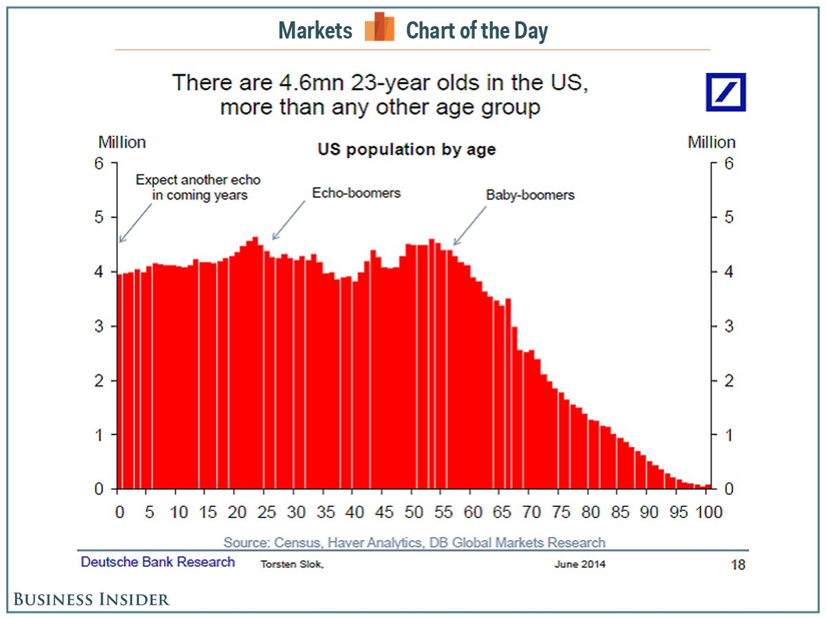 美国各年龄段人口中23岁年轻人占最多