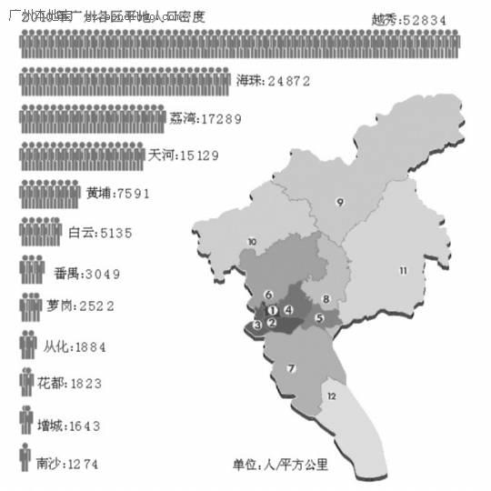 2014年最新广州各区人口密度_越秀人口密度是曼哈顿两倍