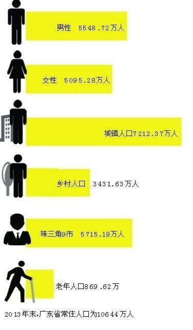 2014年广东男性比女性多了500万_广东男女比例_最新广东人口数量