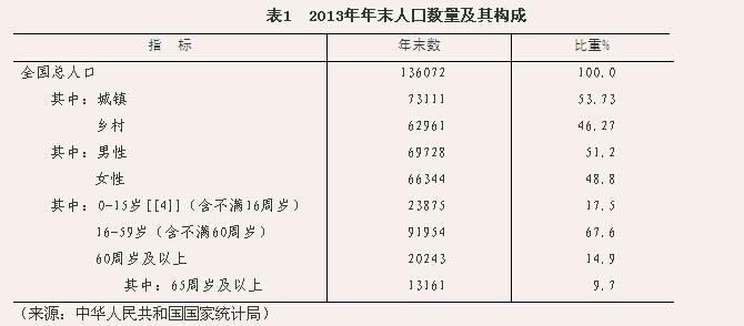 2014年中国出生人口_最新各省户籍人口排名