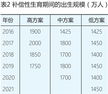 2015-2080年中国人口形势展望_中国人口预测