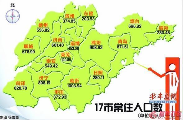 2014年山东省各市人口数量