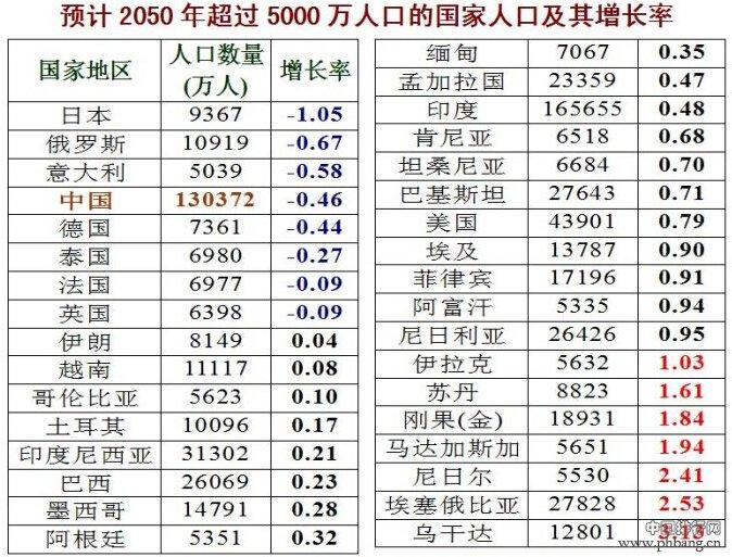 世界各国人口数量及增长率预测