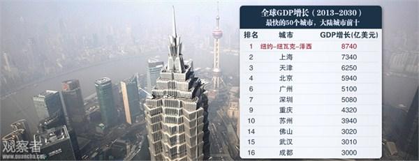 预测:到2030年全球50个最大城市中国占17个