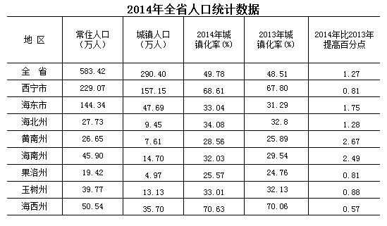 2015年最新青海人口数量,青海各市州常住人口是多少