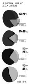 预测:2017年吉林省或出现人口负增长