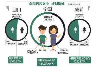 成都户籍人口女性比男性多3万人