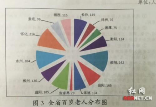 2015湖南老年人口数量_湖南有多少老年人口