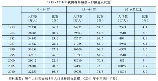 老龄化是中国人口结构趋势 年龄中位数35.2岁