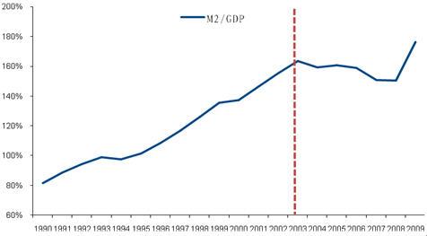 人口结构变化决定中国经济未来走势