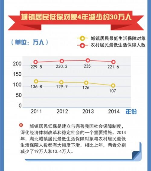 湖北城镇人口年增63.35万 城镇化率达55.6%