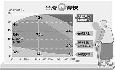 """台湾人口老化速度""""全球第一"""""""