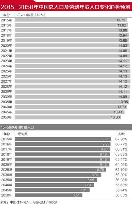 2026年人口将现拐点 建议2018年延迟退休