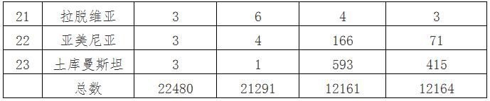 2014-2015年哈移民人口情况统计