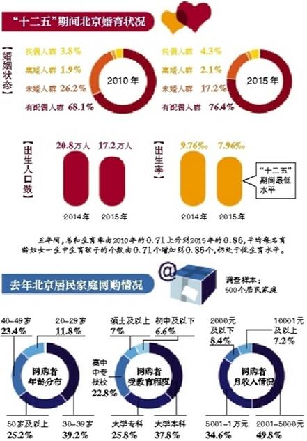 2015年北京出生人口比2014年减少3.6万