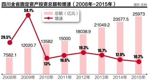 四川人口回流遇上就业压力