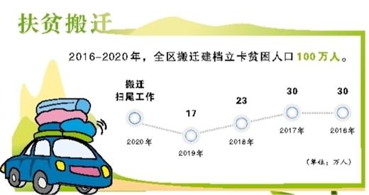 广西脱贫政策实施每年要脱贫100万人口