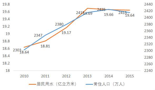 上海常住人口下降