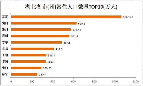 2016年最新湖北省各市(州)地区人口数量排行