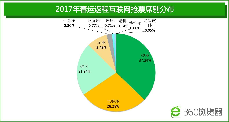 2017春运落幕总结:人口流向集中化 高铁占比达31%