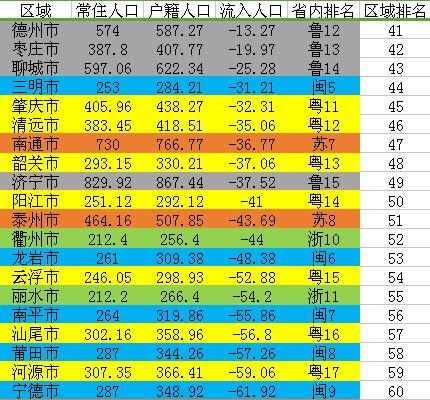 粤苏浙鲁闽人口净流入排名:茂名徐州菏泽梅州流出超百万