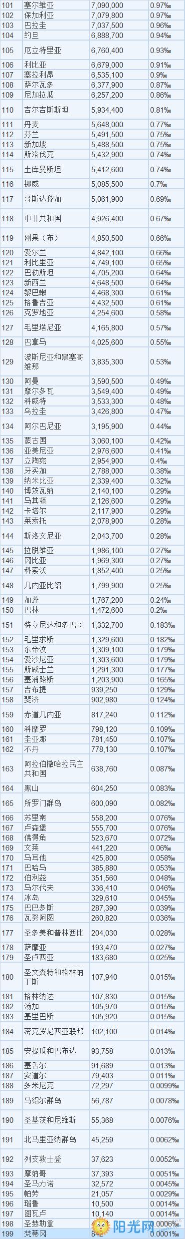 世界人口排名2017_世界各国人口排名