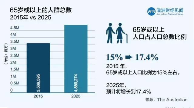 """【人口变化】澳洲人口结构变化""""双刃剑"""",风险与投资机遇共存"""