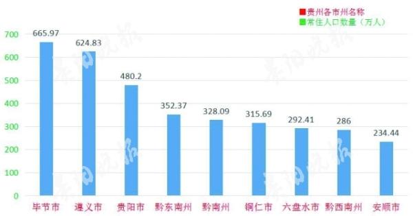 贵州去年常住人口3580万人 同比增长百分之几?