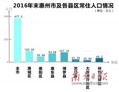 """2020年惠州或成500万人口""""大城市"""""""