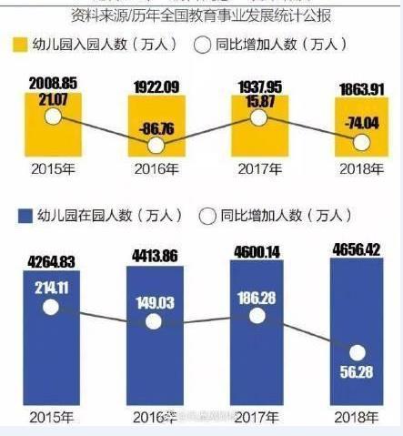 中国一年增加1万所幼儿园 幼儿园入学人口数量却落入低谷