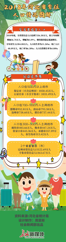 【图说】2018年河北省常住人口情况