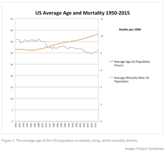 人口老龄化危机席卷全球,其实情况并没有那么糟糕