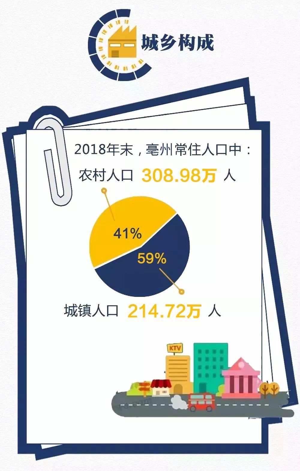 安徽亳州人口数量达到523.7万!