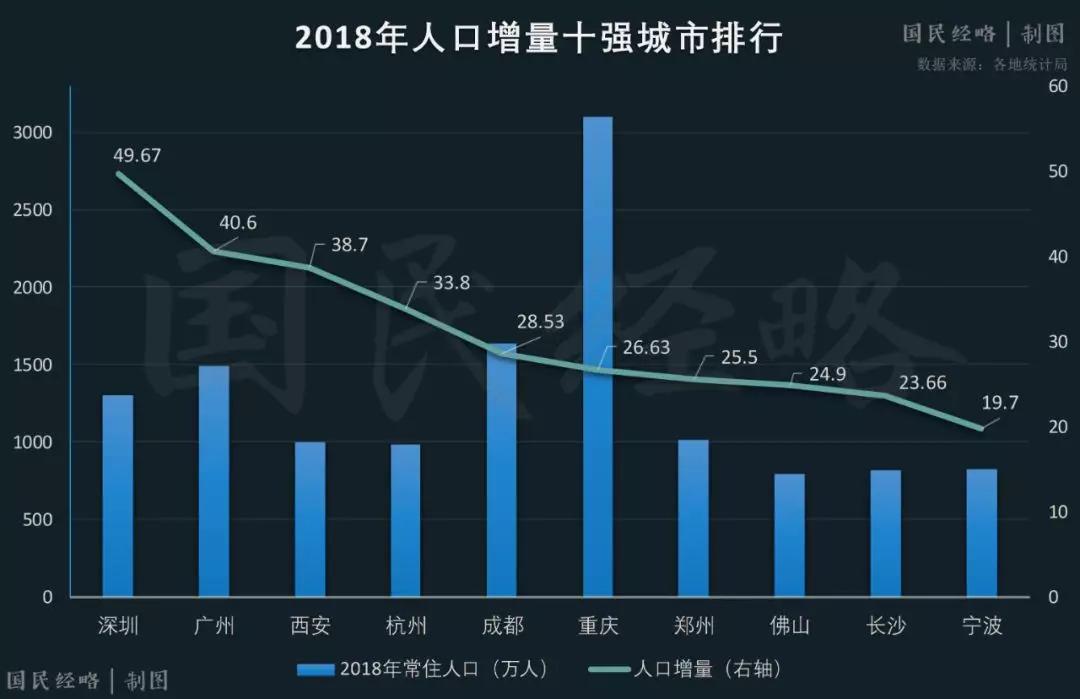 全国城市人口争夺战:广深霸榜,北京垫底!