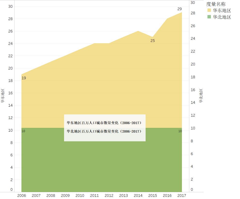 2006年到2017年中国百万人口城市数量变迁