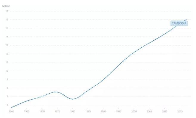 2030年柬埔寨人口数量将达2000万