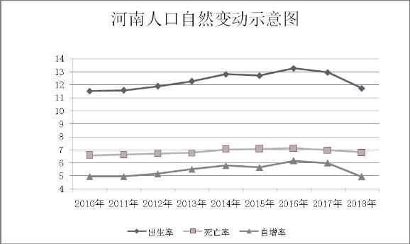 2018年河南人口发展报告
