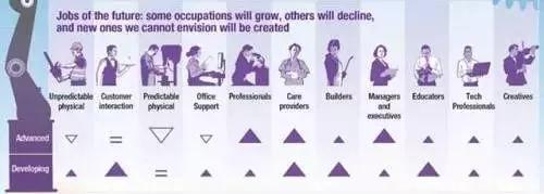 2030年全球大概有3.75亿人口将面临重新就业 中国占1亿