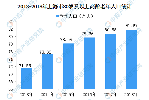 上海市人口预期寿命达83.63岁 高龄老年人口养老服务需求紧迫