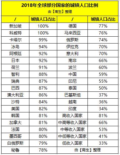 城镇人口比例:日本92%、巴西87%、美国82%、德国77%、印度34%,中国呢