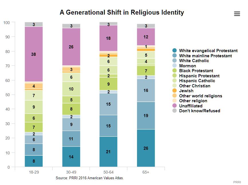 美国白人基督徒人口比例降至一半以下 美国主体是什么人?