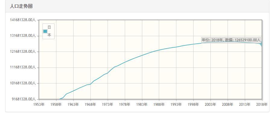 日本历年人口数量-日本1959至2018年每年人口数量