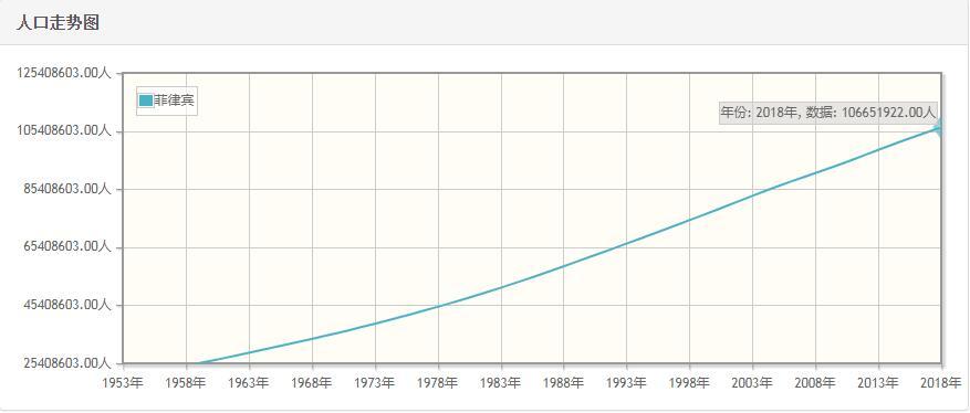 菲律宾历年人口数量-菲律宾1959至2018年每年人口数量