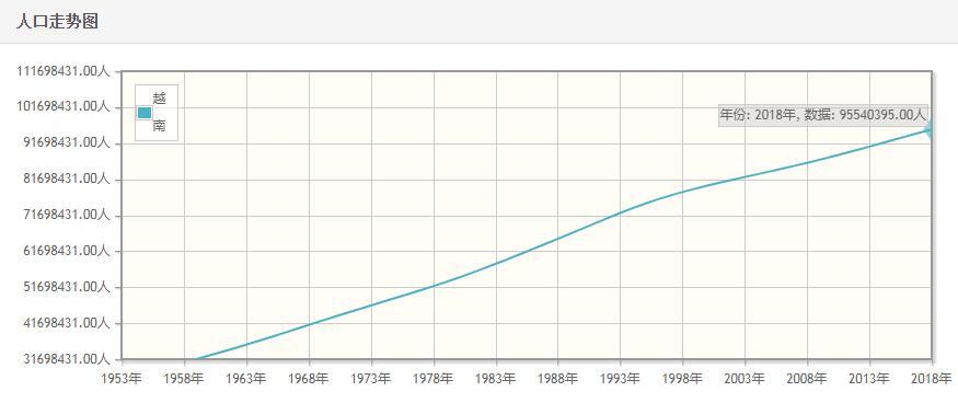 越南历年人口数量-越南1959至2018年每年人口数量