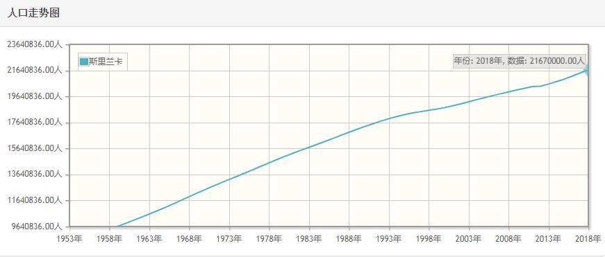 斯里兰卡历年人口数量-斯里兰卡1959至2018年每年人口数量