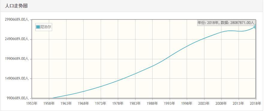 尼泊尔历年人口数量-尼泊尔1959至2018年每年人口数量