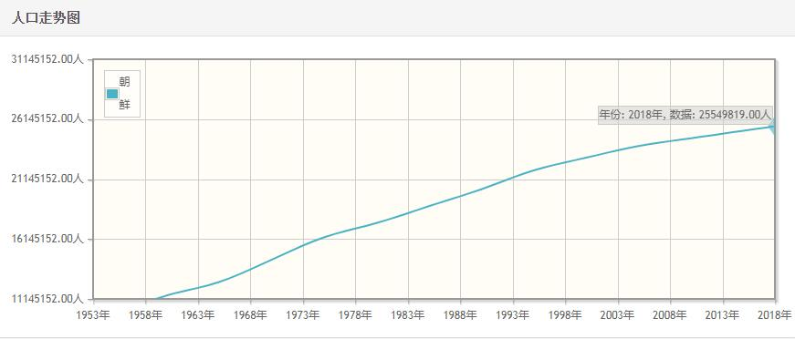 朝鲜历年人口数量-朝鲜1959至2018年每年人口数量